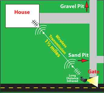 driveways gates 3 - Driveway Security and Gate Security Systems